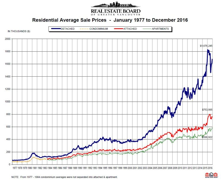 vancouver-real-estate-year-price-chart-from-1977-to-december-2016-768x627